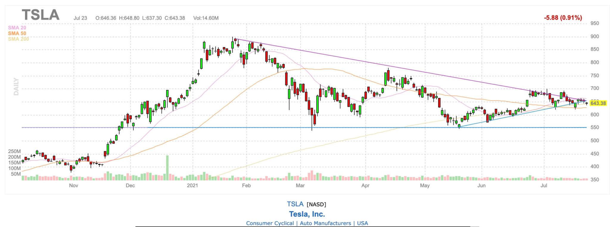TSLA-stock