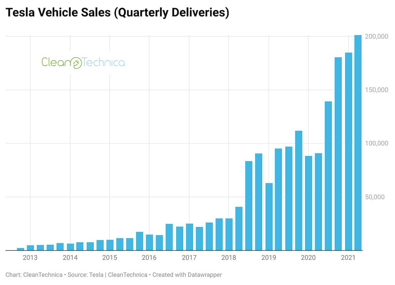 Tesla-vehicle-sales-quarterly-deliveries-Q2-2021-logo-watermark-1