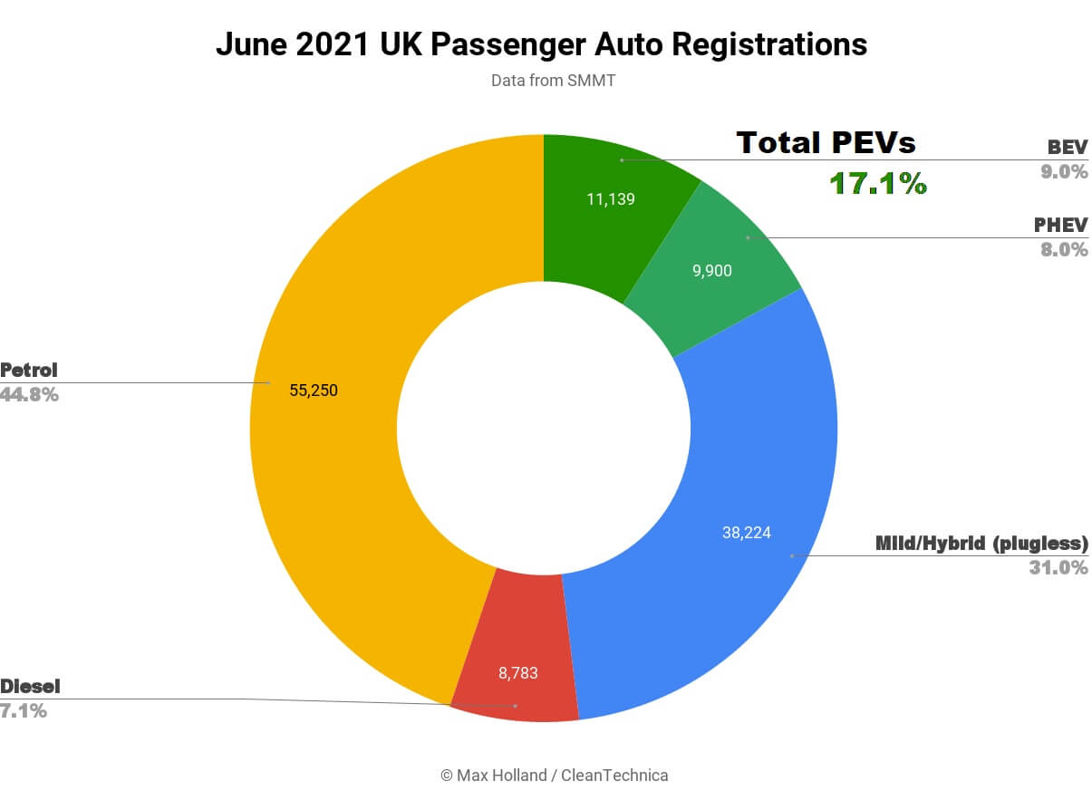 June-2021-UK-Passenger-Auto-Registrations-SQ