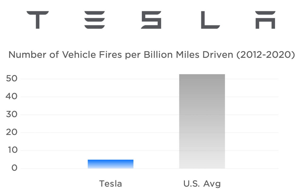 Tesla-Fires