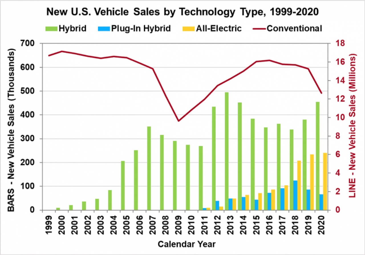 US-Auto-Sales-Chart-1999-2016-2021