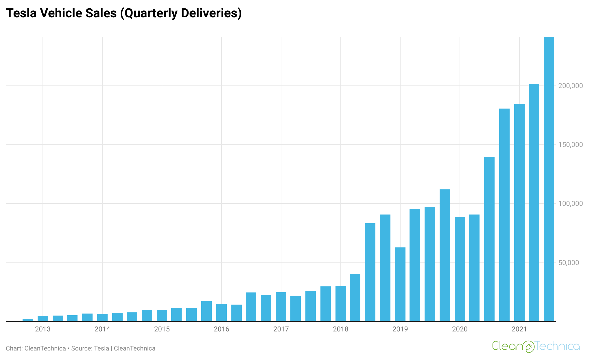 Chart-Tesla-vehicle-sales-quarterly-deliveries-CleanTechnica-logo